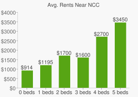 Graph of average rent prices for NCC