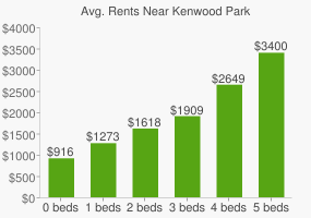 Graph of average rent prices for Kenwood Park