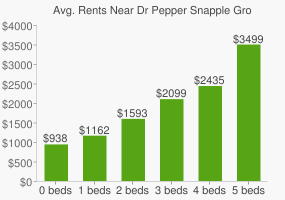 Graph of average rent prices for Dr Pepper Snapple Group Headquarters