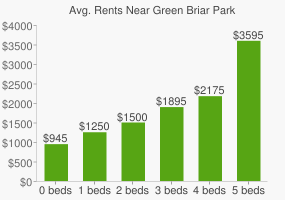 Graph of average rent prices for Green Briar Park