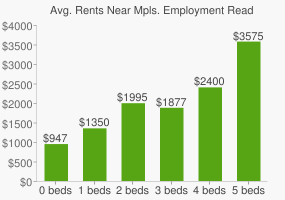 Graph of average rent prices for Mpls. Employment Readiness Curric. High School