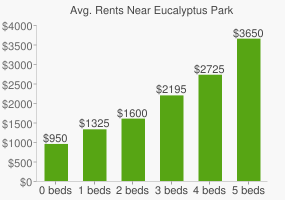 Graph of average rent prices for Eucalyptus Park