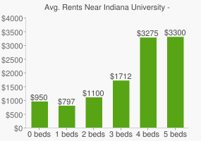 Graph of average rent prices for Indiana University - Bloomington