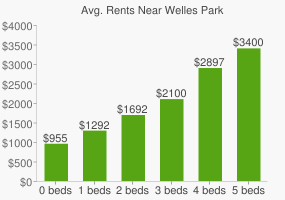 Graph of average rent prices for Welles Park