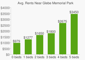 Graph of average rent prices for Glebe Memorial Park