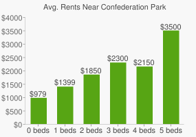 Graph of average rent prices for Confederation Park