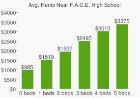 Graph of average rent prices for F.A.C.E. High School