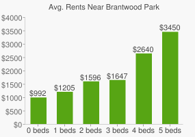 Graph of average rent prices for Brantwood Park