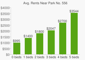 Graph of average rent prices for Park No. 556