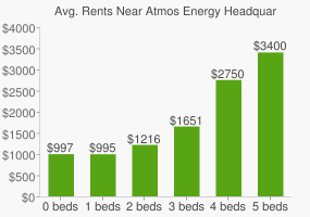 Graph of average rent prices for Atmos Energy Headquarters
