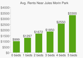 Graph of average rent prices for Jules Morin Park