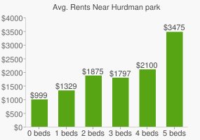 Graph of average rent prices for Hurdman park