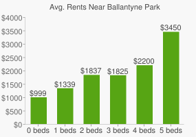 Graph of average rent prices for Ballantyne Park