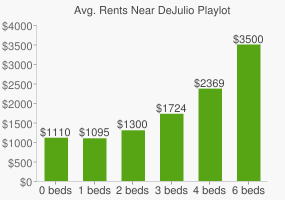Graph of average rent prices for DeJulio Playlot