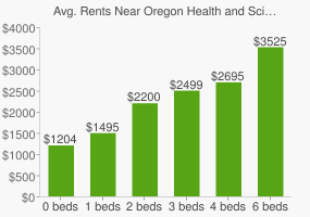 Graph of average rent prices for Oregon Health and Science University