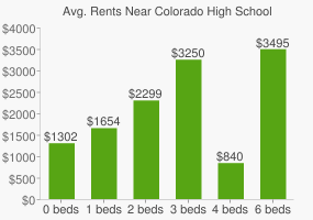 Graph of average rent prices for Colorado High School