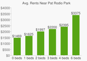 Graph of average rent prices for Pat Rodio Park