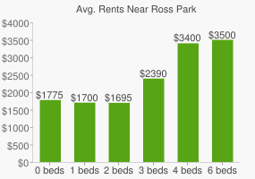 Graph of average rent prices for Ross Park