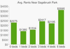 Graph of average rent prices for Sagebrush Park