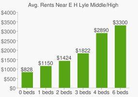 Graph of average rent prices for E H Lyle Middle/High School