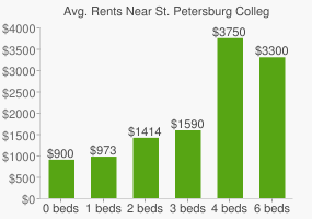 Graph of average rent prices for St. Petersburg Collegiate High School
