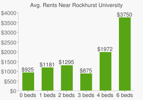 Graph of average rent prices for Rockhurst University