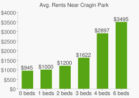 Graph of average rent prices for Cragin Park