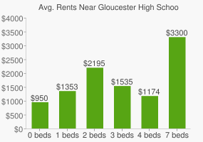 Graph of average rent prices for Gloucester High School