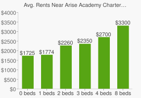 Graph of average rent prices for Arise Academy Charter High School
