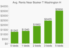 Graph of average rent prices for Booker T Washington High School