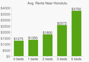 Graph of average rent prices for Honolulu