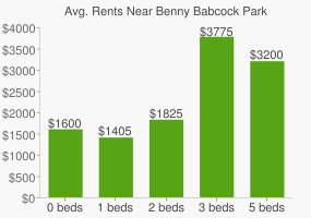 Graph of average rent prices for Benny Babcock Park