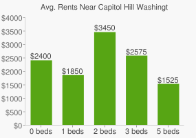 Graph of average rent prices for Capitol Hill Washington D.C.