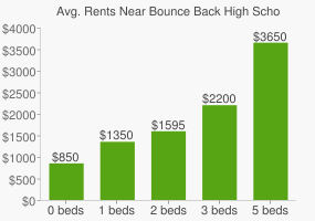 Graph of average rent prices for Bounce Back High School