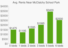 Graph of average rent prices for McClatchy School Park