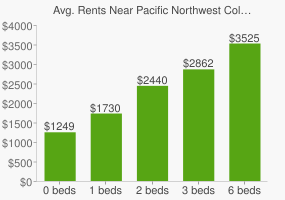 Graph of average rent prices for Pacific Northwest College of Art