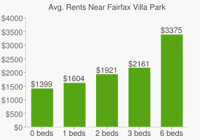 Graph of average rent prices for Fairfax Villa Park