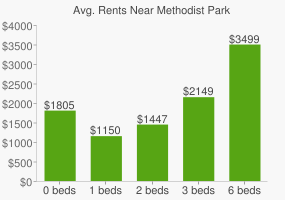 Graph of average rent prices for Methodist Park