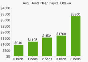 Graph of average rent prices for Capital Ottawa