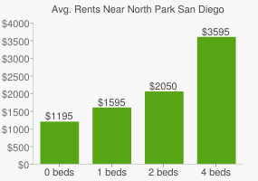 Graph of average rent prices for North Park San Diego