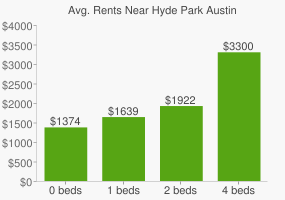 Graph of average rent prices for Hyde Park Austin