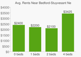 Graph of average rent prices for Bedford-Stuyvesant New York