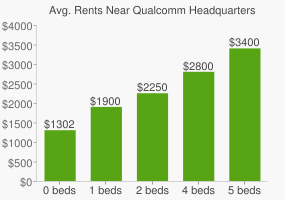 Graph of average rent prices for Qualcomm Headquarters