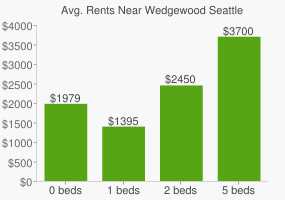 Graph of average rent prices for Wedgewood Seattle