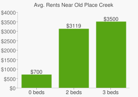 Graph of average rent prices for Old Place Creek