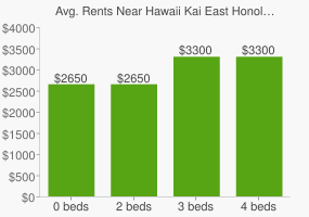 Graph of average rent prices for Hawaii Kai East Honolulu