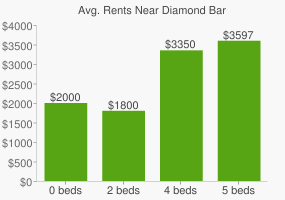 Graph of average rent prices for Diamond Bar