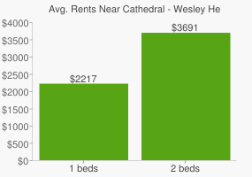 Graph of average rent prices for Cathedral - Wesley Heights - McLean Gardens Washington D.C.
