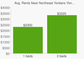 Graph of average rent prices for Northeast Yonkers Yonkers