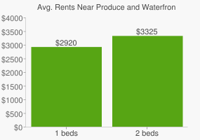 Graph of average rent prices for Produce and Waterfront Oakland